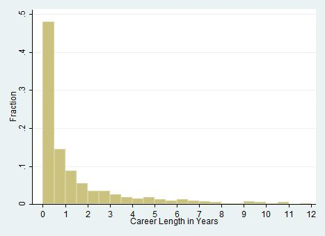 Gift - Average Career Length - Years Histogram