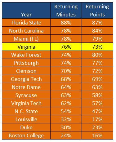 ACC BBall Returning Points