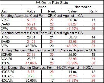 Hynes vs. Nasreddine: Team 5v5 On-Ice Rate Stats