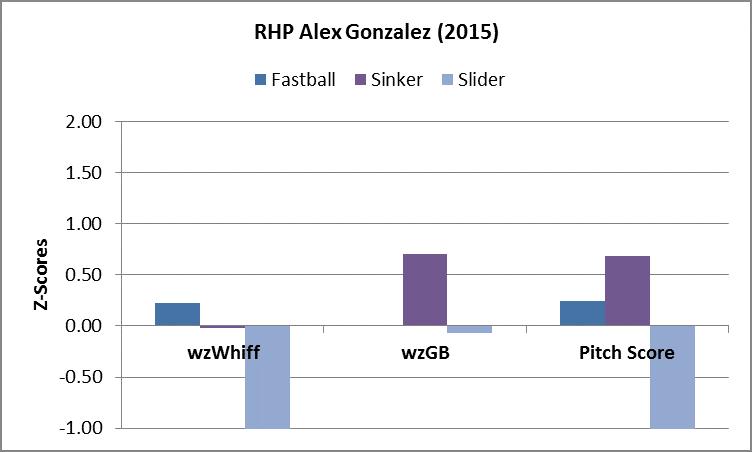 Gonzalez PA