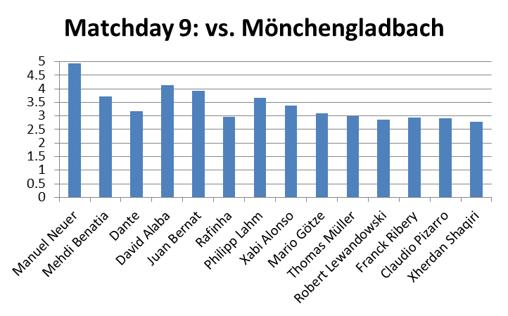 community-ratings-graph