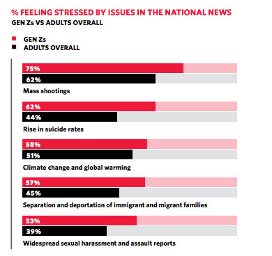 Screen_Shot_2018_10_30_at_4.23.37_PM America's teens are extremely stressed out about school shootings