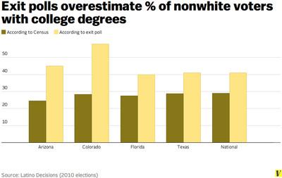 Education level nonwhite voters exit polls