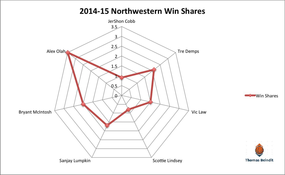 1415 northwestern win sharezzzz