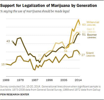 marijuana demographics