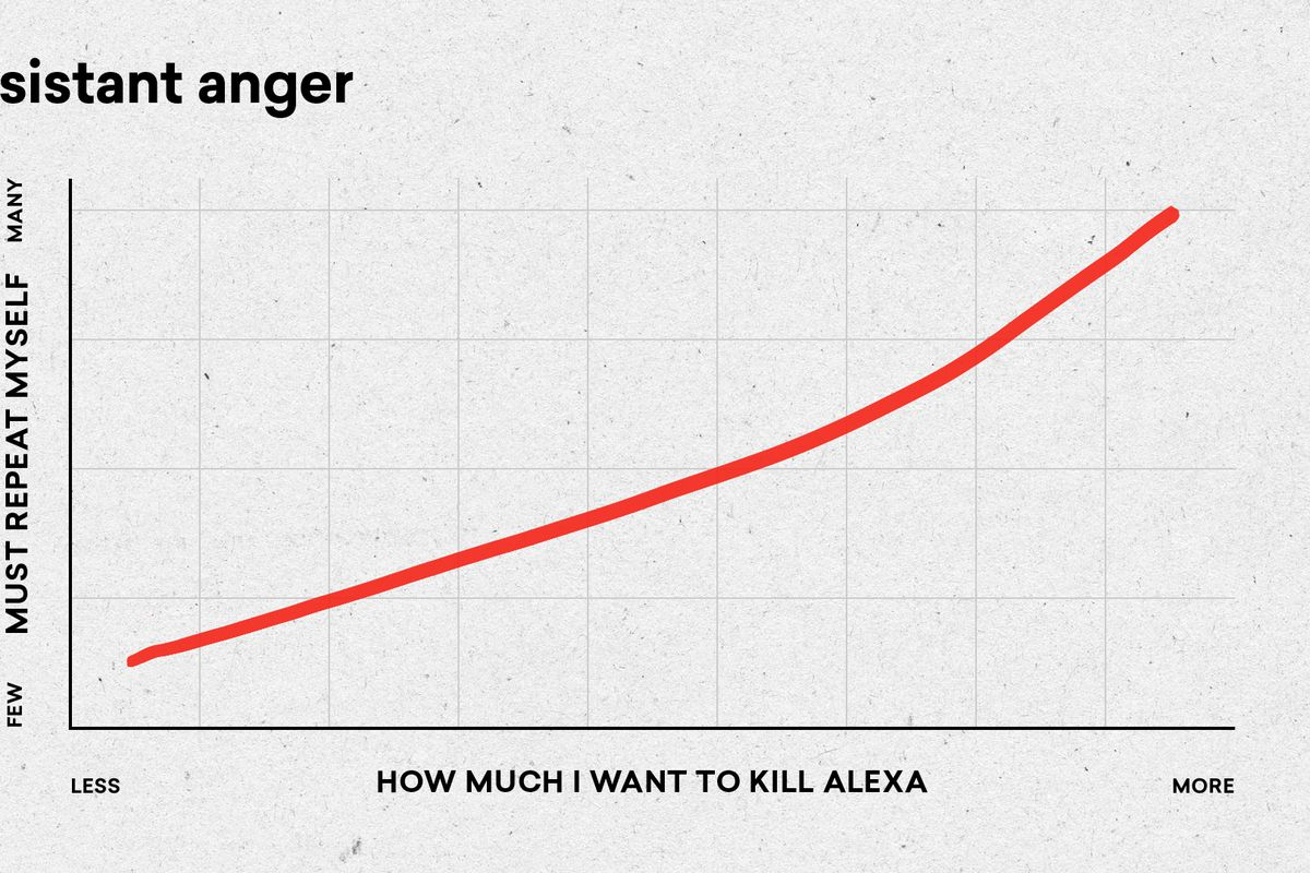"""An upward trending curved line graph titled """"Assistant anger"""", showing """"How I want to kill Alexa"""" on the X axis and """"How many times I must repeat myself"""" on the Y axis. T"""