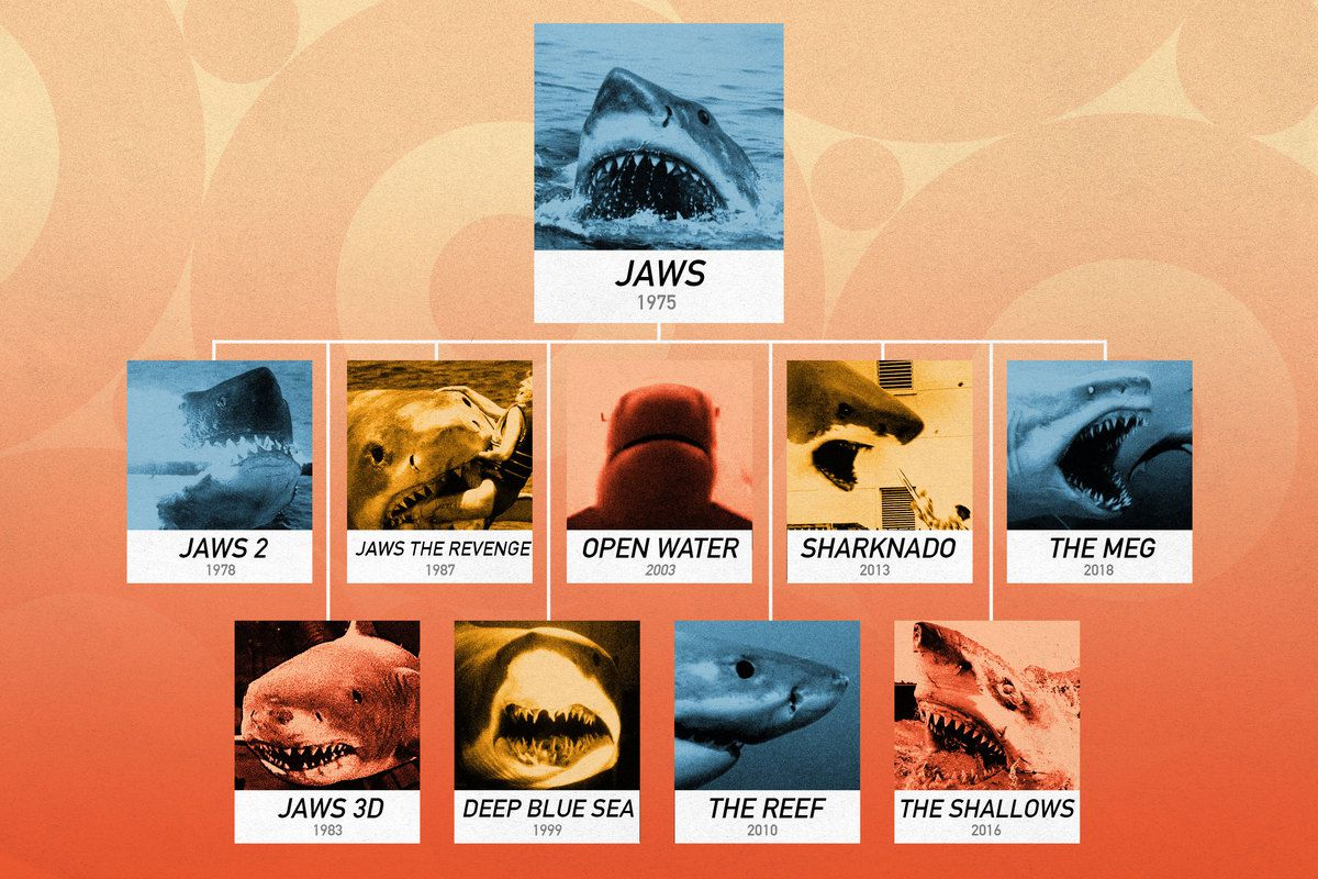 Flow chart of Blockbuster shark films, starting with Jaws at the top