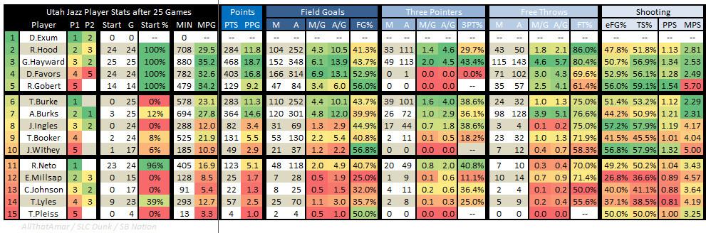 2015 2016 Utah Jazz Player Stats 25 Games 01 - Offense