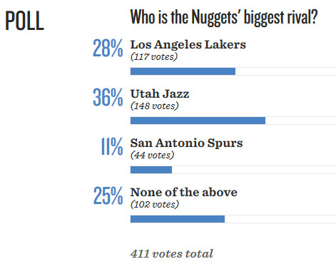 2014 2015 - Utah Jazz Denver Nuggets Rivalry - Denver Stiffs Poll 2012