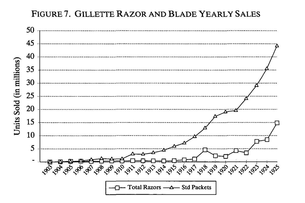 Gillette razor sales over time.