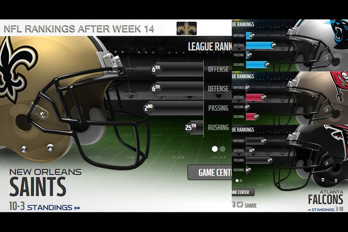 NFL Rankings after Week 14, for the NFC South