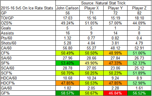 2015-16 On-Ice Rate Stats of Carlson against X, Y, and Z