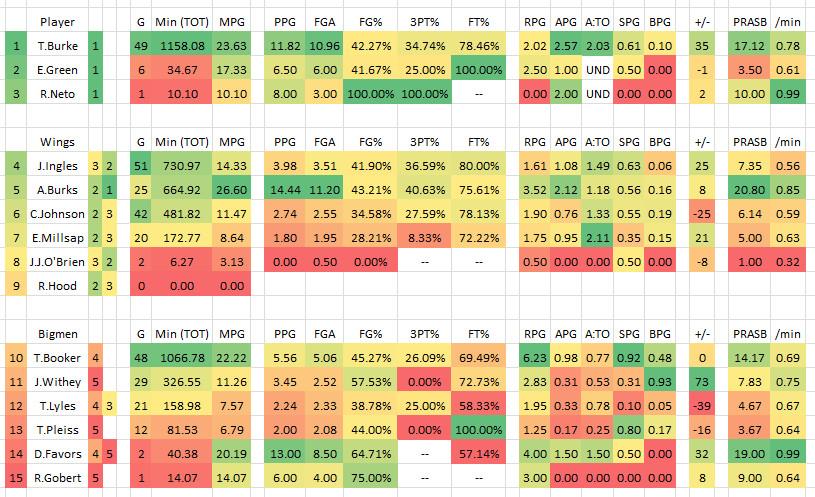 2015 2016 Utah Jazz Bench Stats