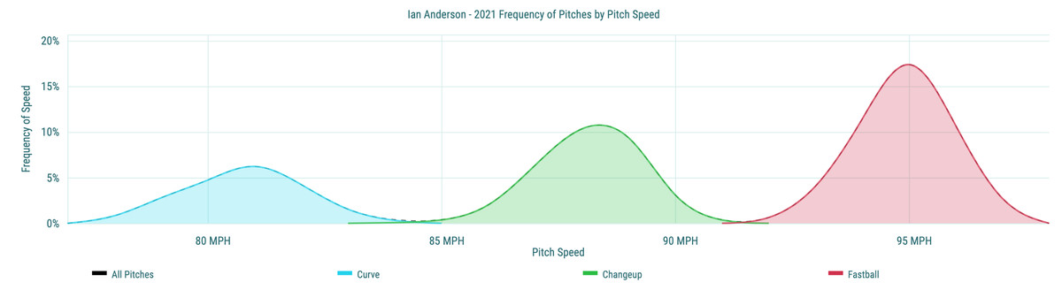 Ian Anderson- 2021 Frequency of Pitches by Pitch Speed