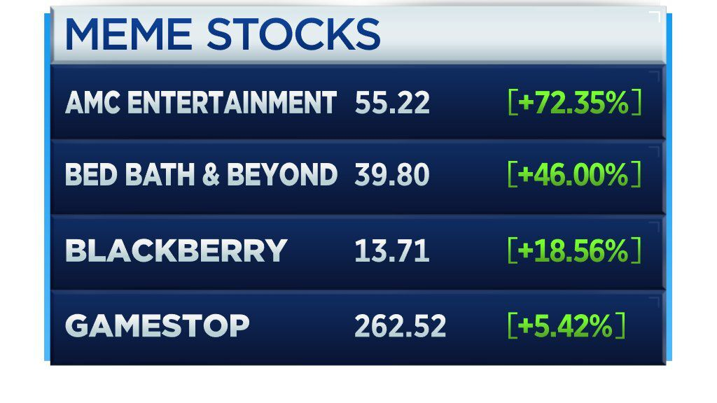 """""""Meme Stocks"""" chart from CNBC"""