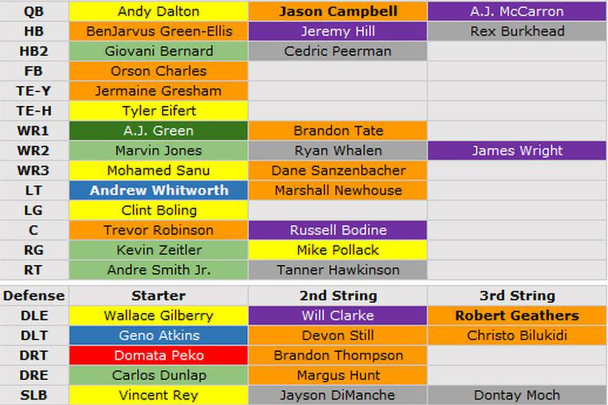 Do You Agree With Pff S Ratings Of The Bengals Depth Chart