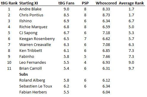 fan voting table 2