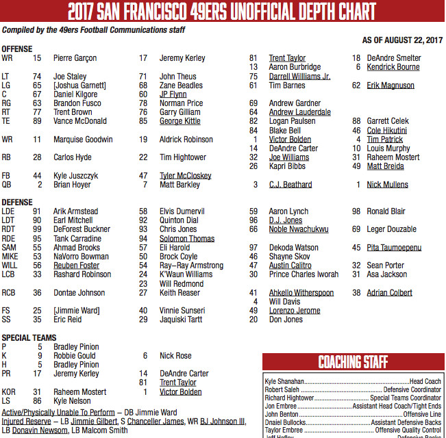 49ers depth chart 2017 not much changes but changes will be coming