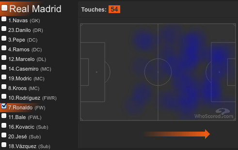 Ronaldo's steadily improving off-the-ball movement is becoming a nightmare for defenses
