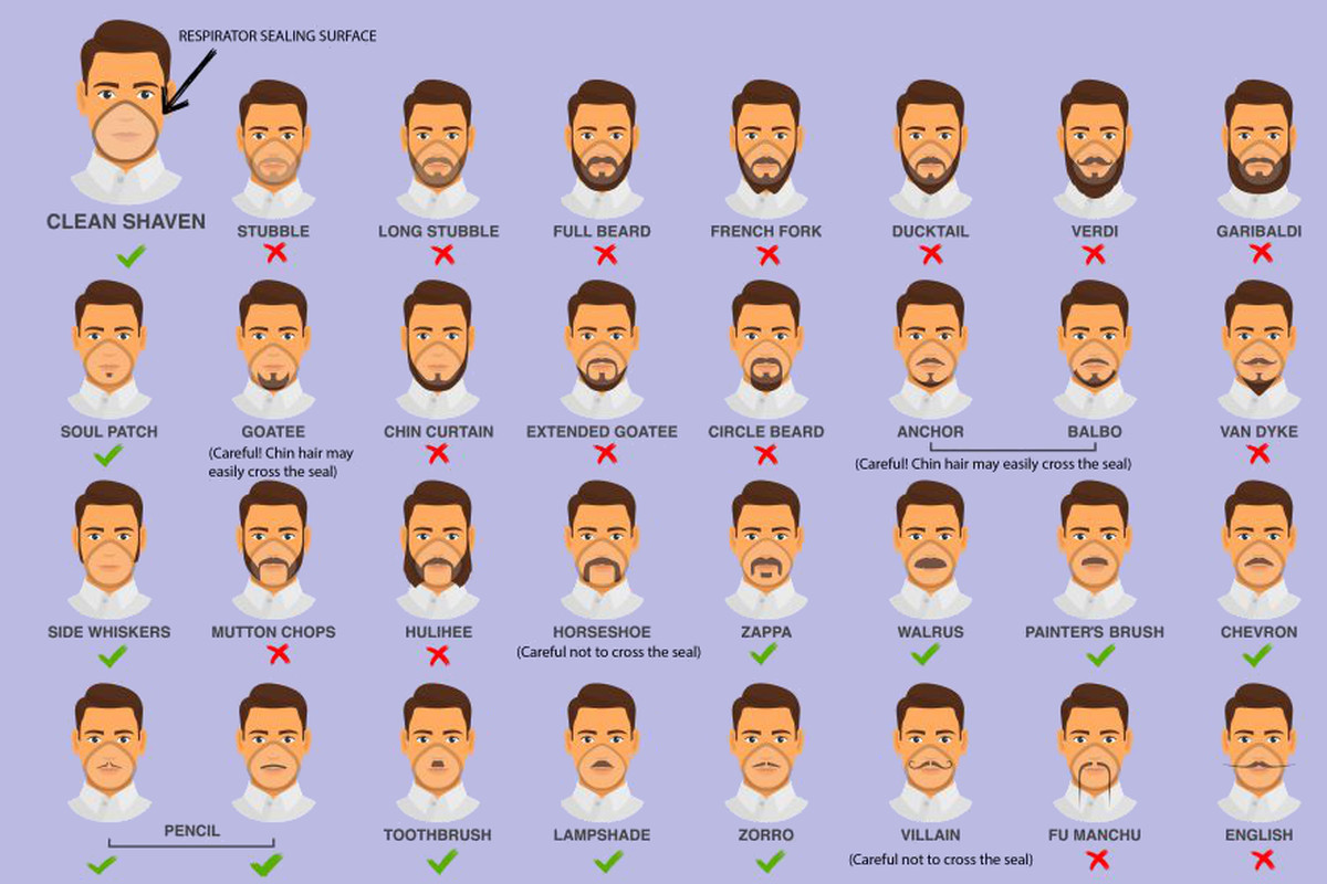 Groovy This Cdc Infographic Lets You Know If Your Facial Hair Wont Work Natural Hairstyles Runnerswayorg
