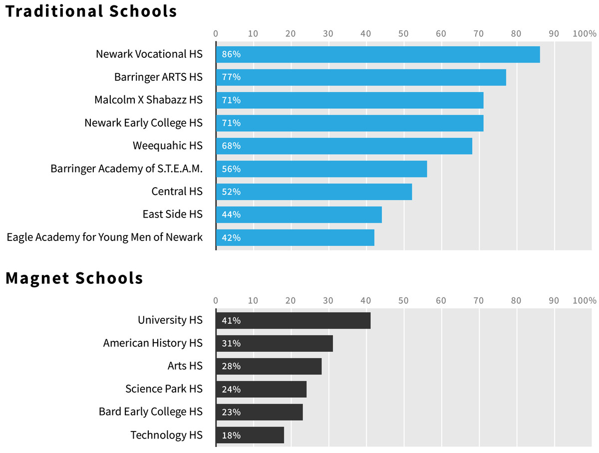 Notes: 2016-17 school year. Chronically absent refers to students who miss at least 10 percent of school days. Newark Vocational High School and Newark Early College High School were merged into West Side High School in 2017-18; however, their data was still reported separately. All schools include grades 9-12, except American History, Arts, Science Park, and University high schools, which include grades 7-12, and Eagle Academy for Young Men of Newark, which includes grades 5-11.