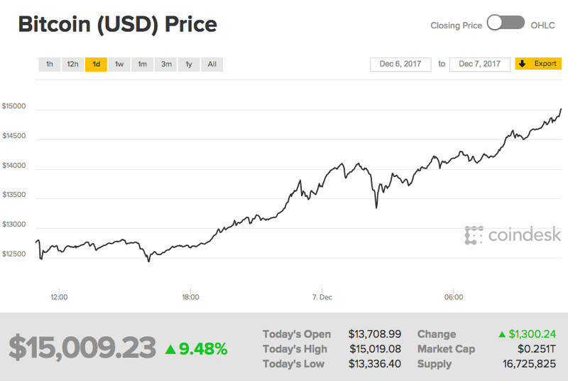 Bitcoins Price Earlier Today When It Crossed The 15000 Threshold Not Long After Fell Back To 14800 Image Coindesk