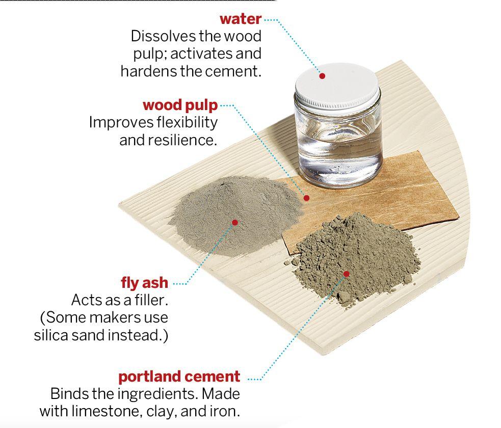 Fiber Cement Siding Ingredients