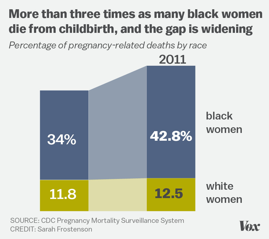 Chart showing the percentage of black and white women that die from pregnancy complications