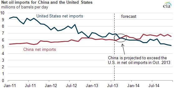 china vs us oil imports