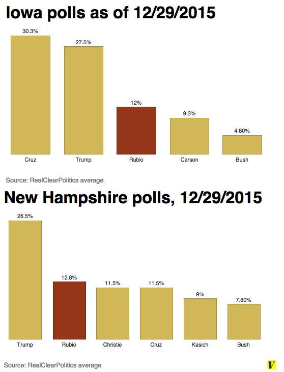 Iowa and New Hampshire polls Republican candidates