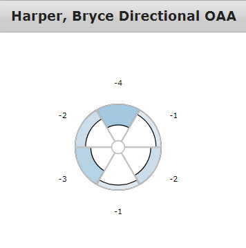 Screenshot of Bryce Harper's direction QA, showing negatives in every direction