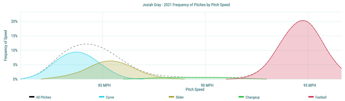 Josiah Gray - 2021 Frequency of Pitches by Pitch Speed