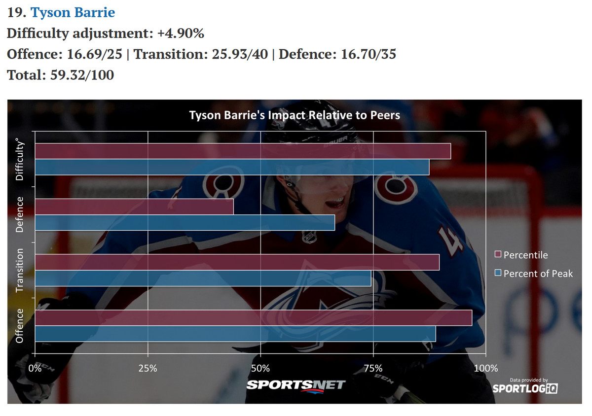 Tyson Barrie is actually good