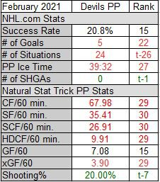 February 2021 Power Play Stats