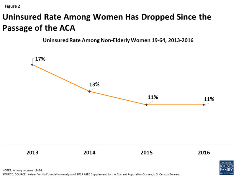 women_uninsured_part_2 Why Trump's attacks on preexisting conditions are an attack on women