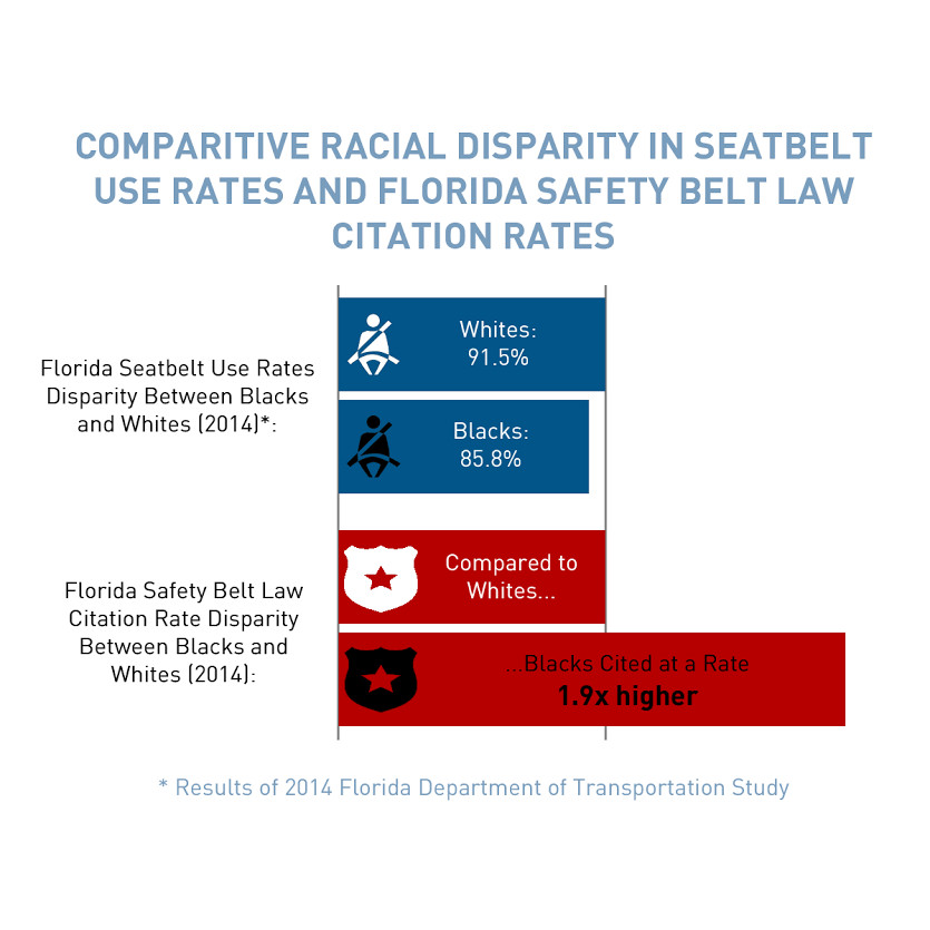 Comparative racial disparity in seatbelt use rates and Florida Safety Belt Law citation rates.