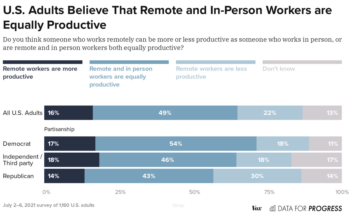 image 9 Democrats' and Republicans' opinions on working from home vary