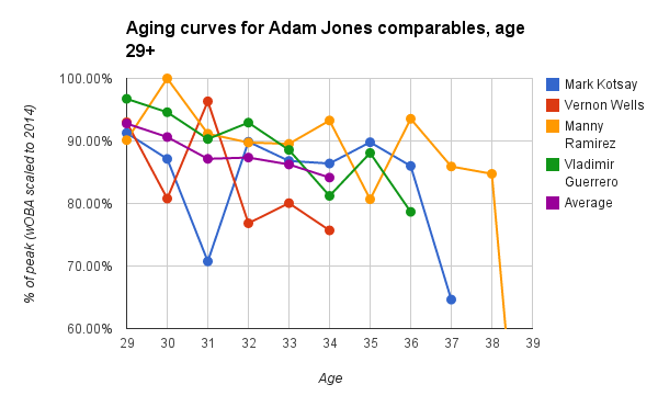 Aging Curves, 29+