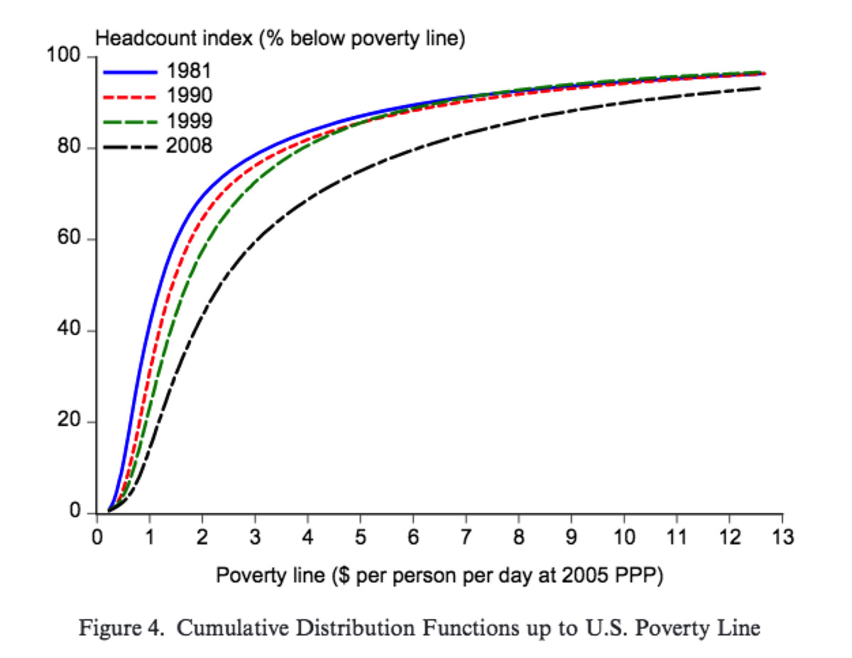 World poverty under different poverty lines from 1981 to 2008