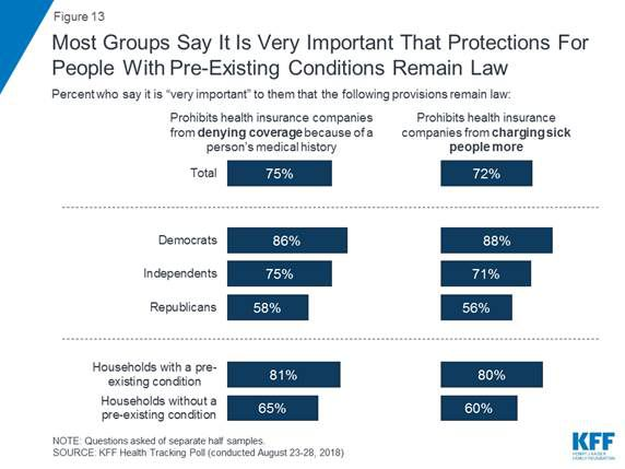 image003 The GOP's real record on preexisting conditions: trying to roll back protections