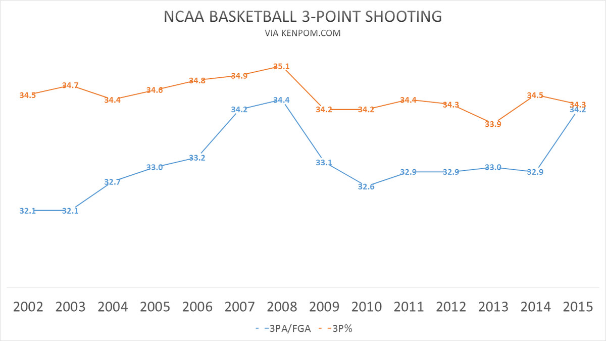 3-point shooting
