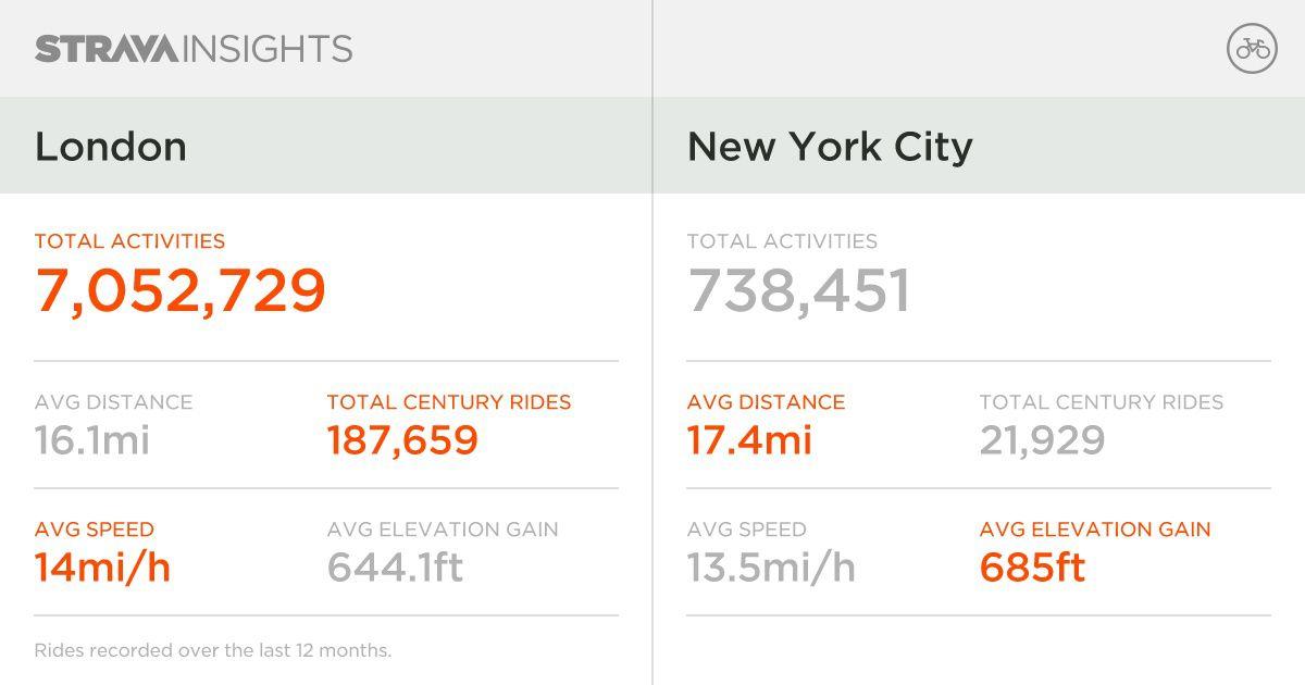 London New York biking stats Strava