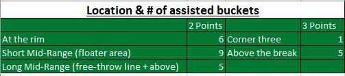 Daniel Theis scoring locations of Kemba Walker assists