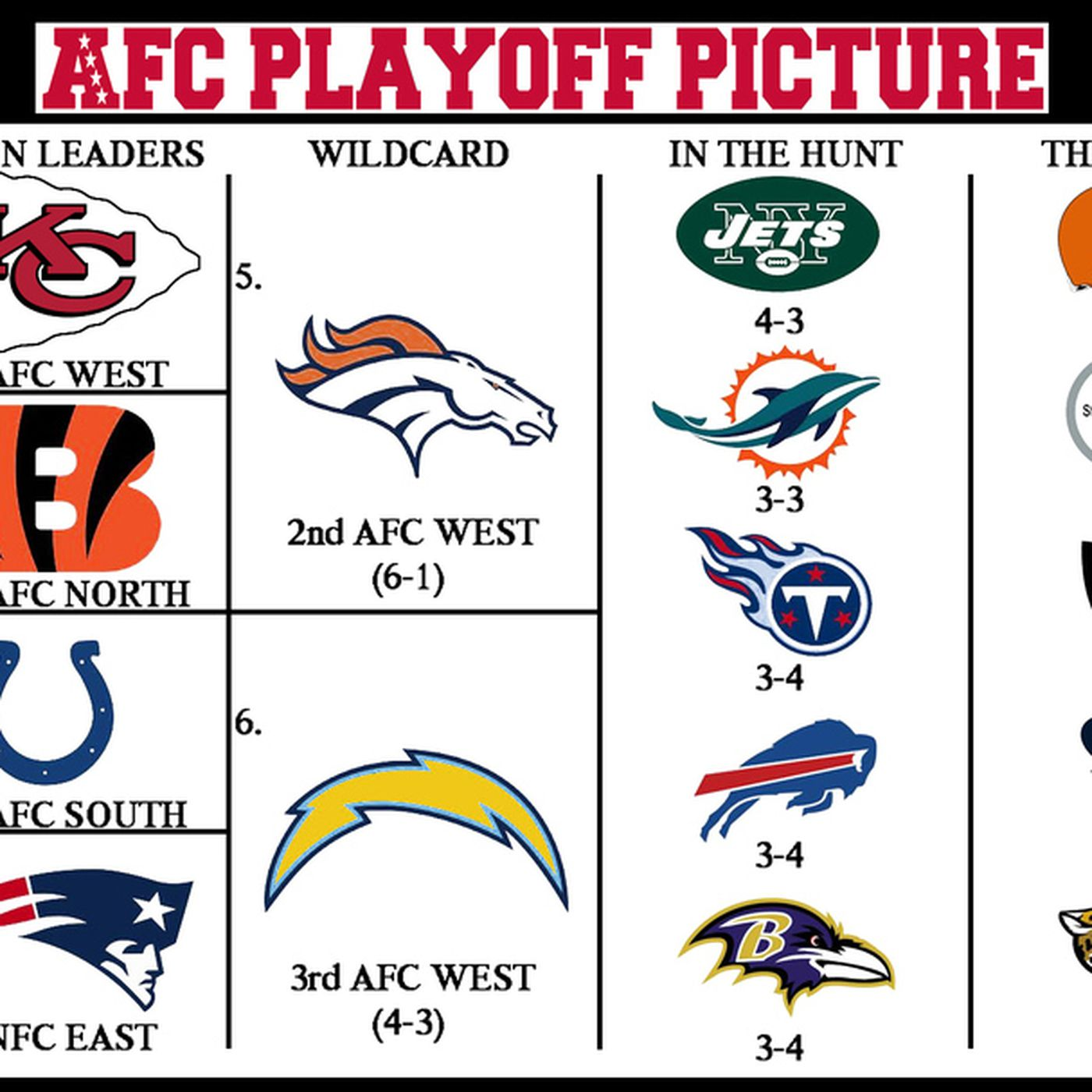 2013 Nfl Playoff Picture Afc Strength Of Schedule Canal Street Chronicles