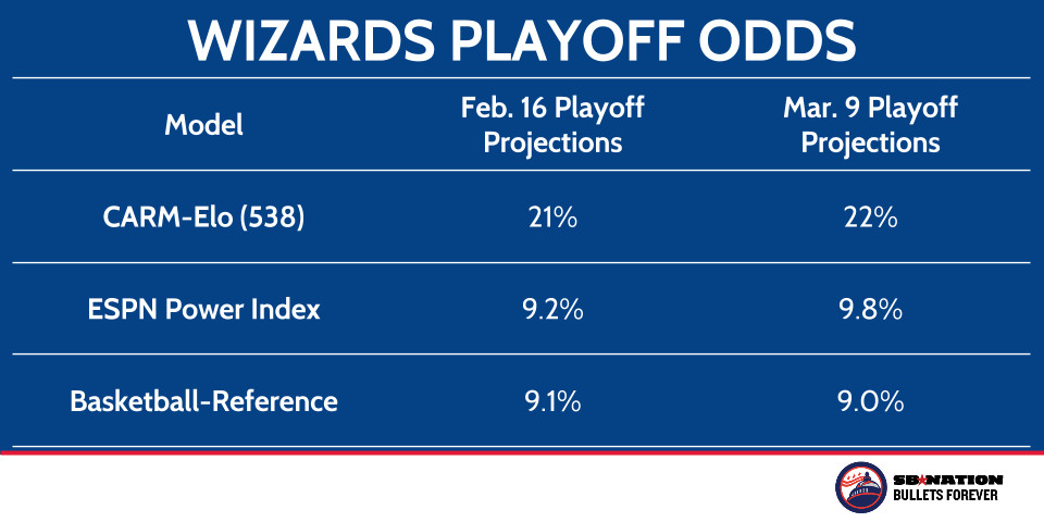 Wizards playoff projections