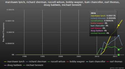 Stats breakdown: In rap lyrics, Marshawn Lynch is still way bigger than any Seahawks