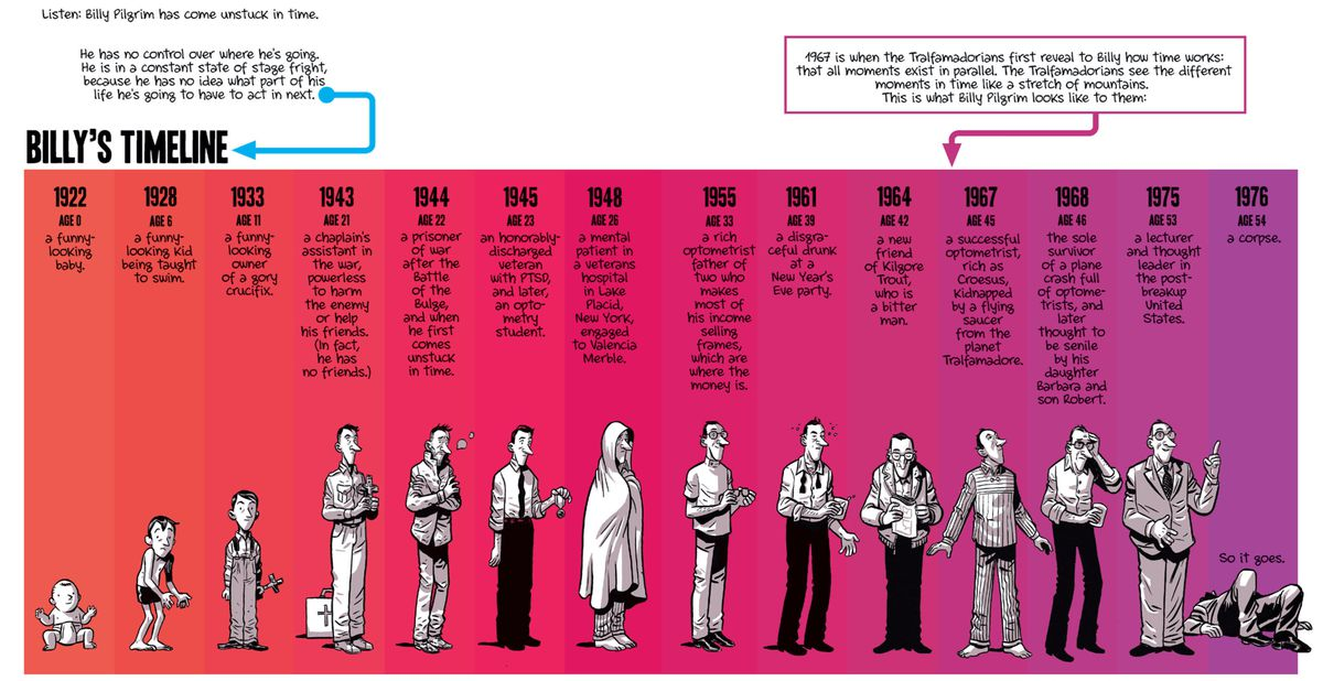 A timeline of Billy Pilgrim's life and apperance, from infancy to death, in Slaughterhouse-Five, Boom Studios (2020).