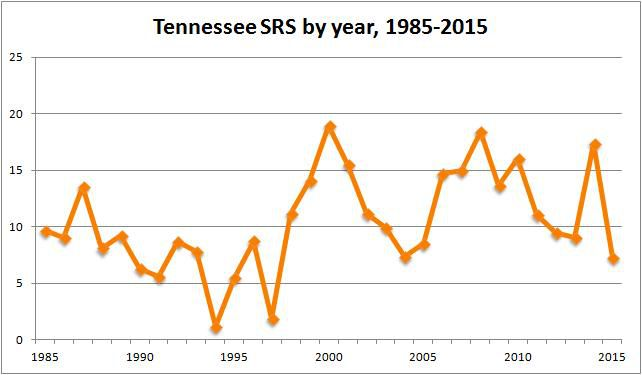 Tennessee annual SRS