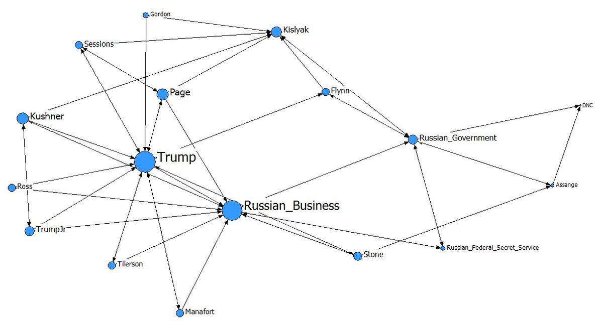 Trump-Russia ties