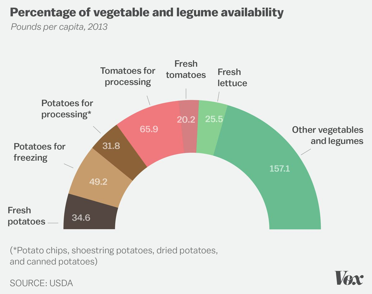 5 Our Vegetables Consist Mainly Of Potatoes And Tomatoes
